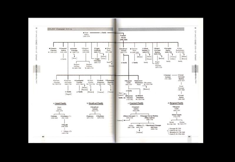 バイオリン専門書『ヴァイオリンの系列(スクール)…銘器の名前を覚えましょう』より抜粋